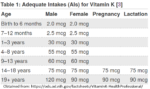 vitamin K2 2 150x89 - What is Vitamin K2?